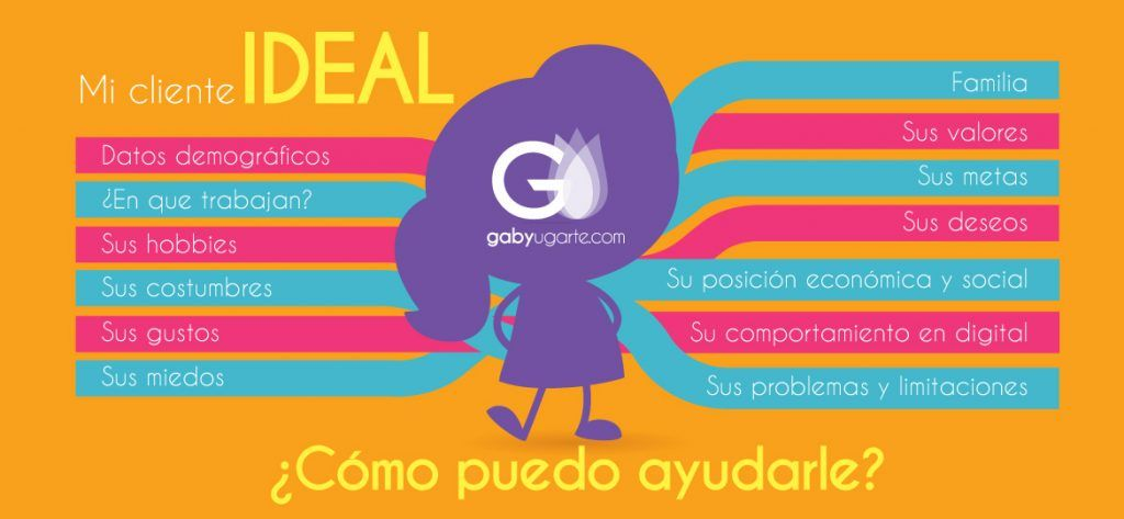 Mi cliente ideal o buyer persona
